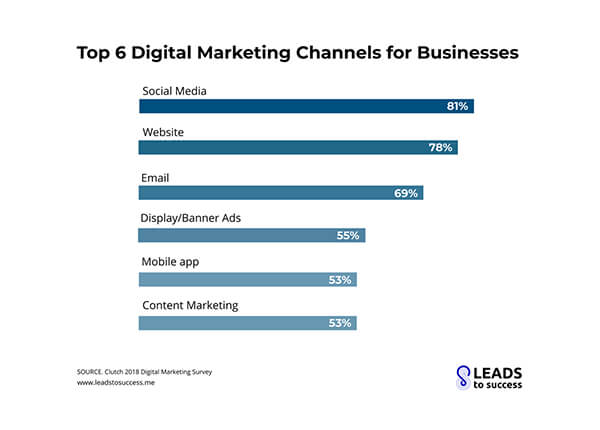 statistica_top_6_marketing_channels_for_bisiness